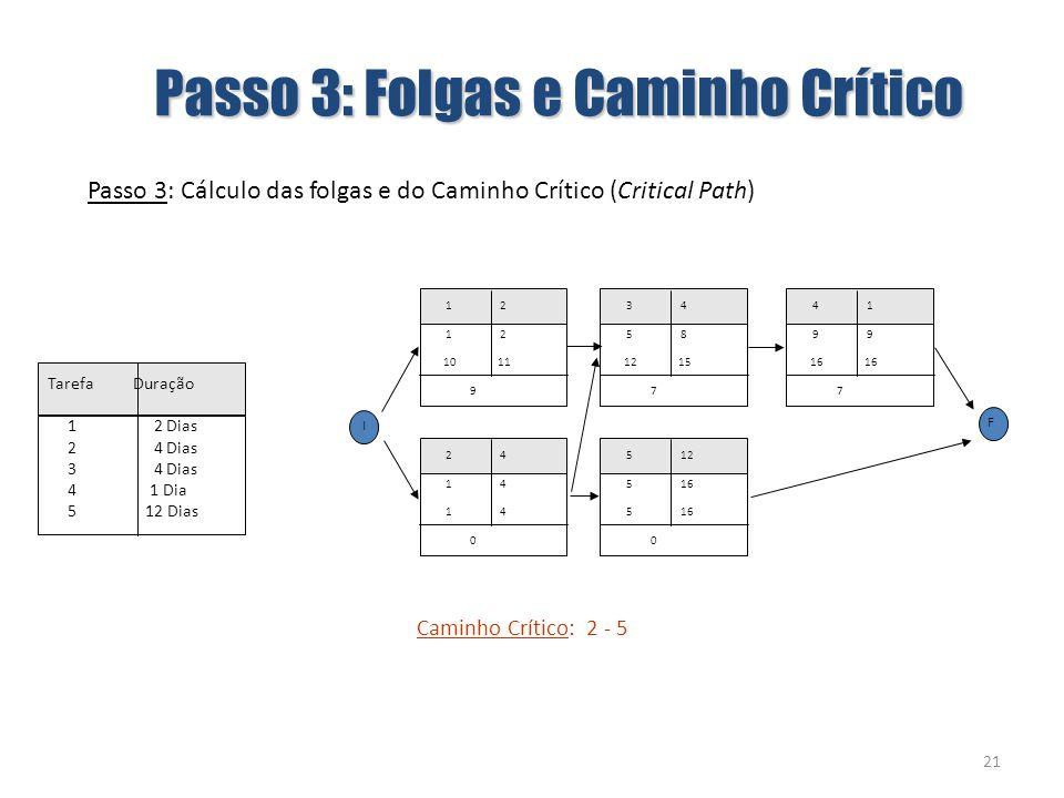 21 1 2 10 11 9 Passo 3: Cálculo das folgas e do Caminho Crítico (Critical Path) 5 12 5 16 0 2 4 1 4 0 3 4 5 8 12 15 7 4 1 9 9 16 16 7 Caminho Crítico: