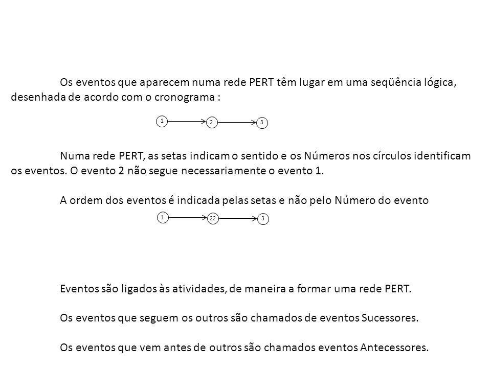 Os eventos que aparecem numa rede PERT têm lugar em uma seqüência lógica, desenhada de acordo com o cronograma : Numa rede PERT, as setas indicam o se