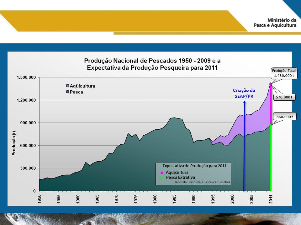 Criação da SEAP/PR Aquicultura Dados do Plano Mais Pesca e Aquicultura Expectativa de Produção para 2011 Pesca Extrativa 860.000 t 570.000 t Produção