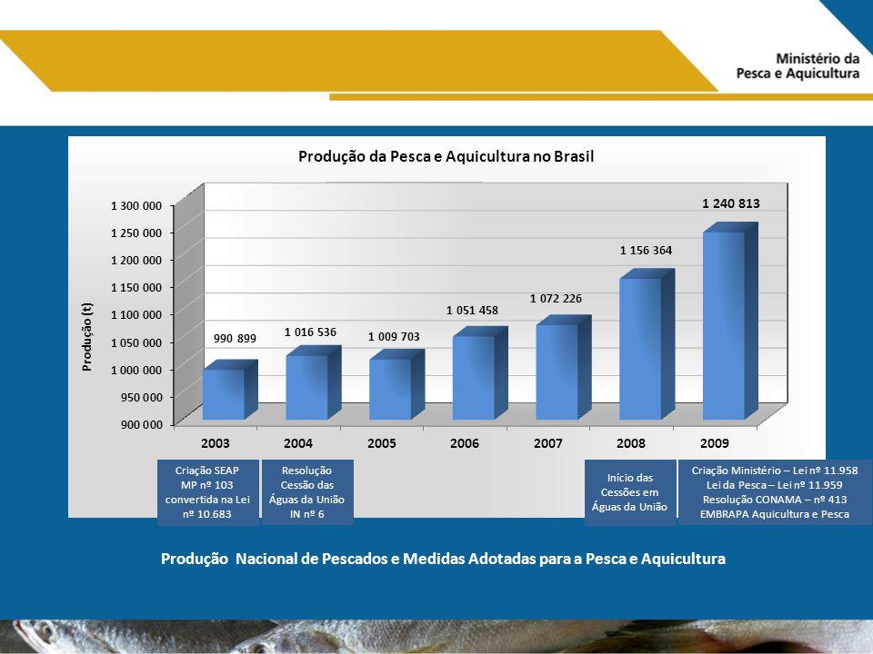 Criação SEAP MP nº 103 convertida na Lei nº 10.683 Produção Nacional de Pescados e Medidas Adotadas para a Pesca e Aquicultura Resolução Cessão das Ág