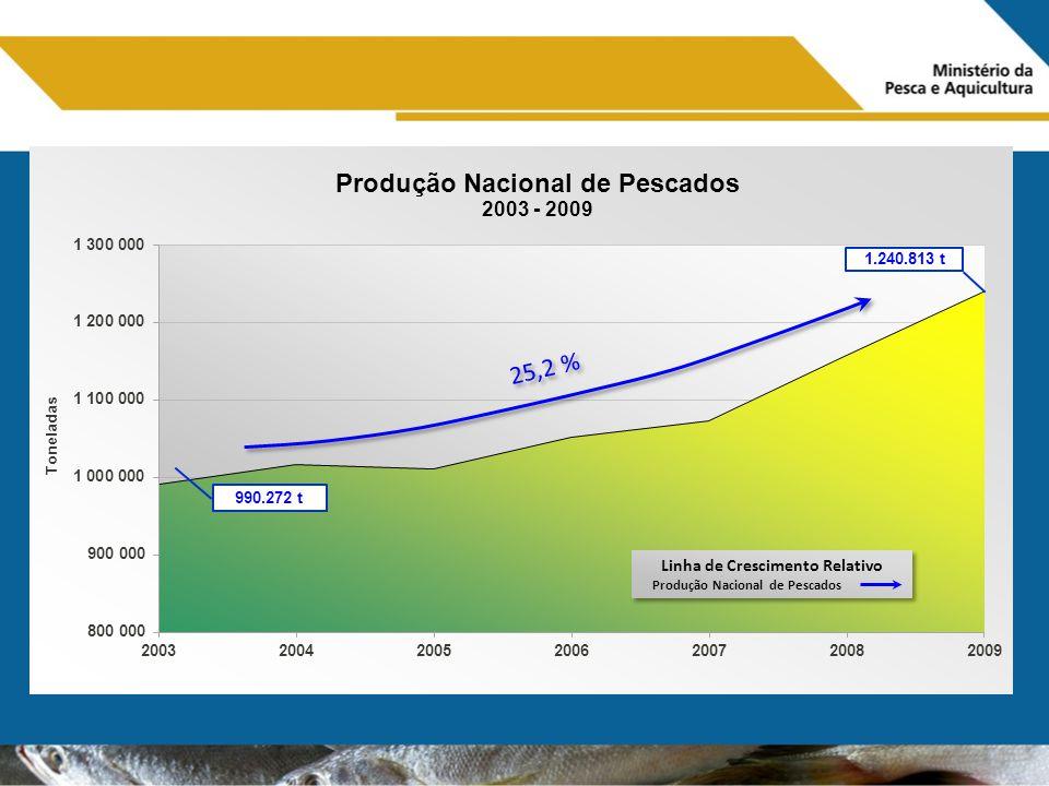 Linha de Crescimento Relativo Produção Nacional de Pescados Linha de Crescimento Relativo Produção Nacional de Pescados 25,2 % 1.240.813 t 990.272 t