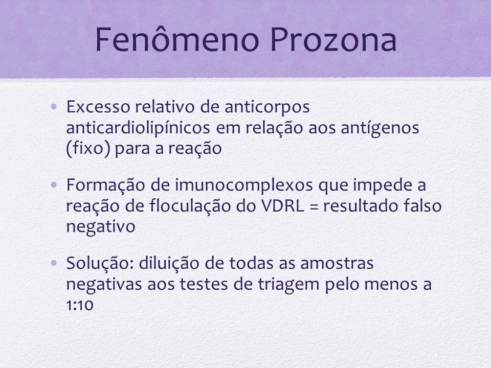 Fenômeno Prozona Excesso relativo de anticorpos anticardiolipínicos em relação aos antígenos (fixo) para a reação Formação de imunocomplexos que imped