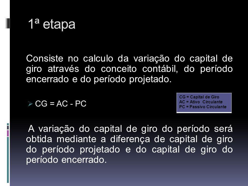 1ª etapa Consiste no calculo da variação do capital de giro através do conceito contábil, do período encerrado e do período projetado. CG = AC - PC A