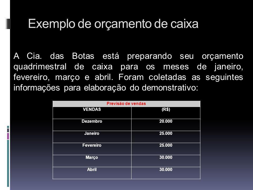 Exemplo de orçamento de caixa A Cia. das Botas está preparando seu orçamento quadrimestral de caixa para os meses de janeiro, fevereiro, março e abril