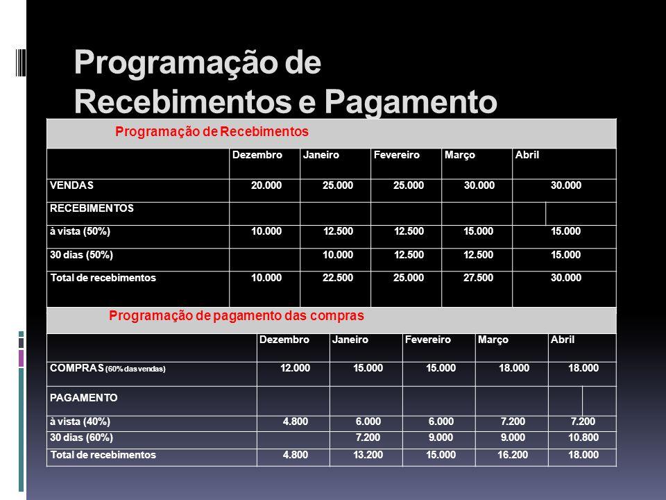Programação de Recebimentos e Pagamento Programação de Recebimentos DezembroJaneiroFevereiroMarçoAbril VENDAS20.00025.000 30.000 RECEBIMENTOS à vista