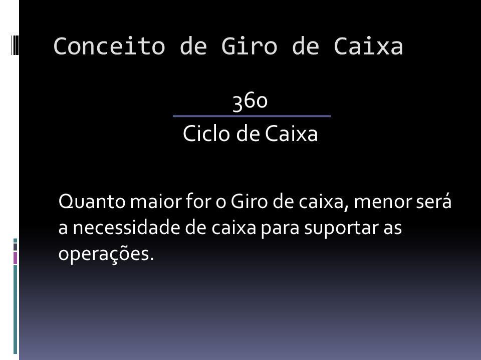 Conceito de Giro de Caixa 360 Ciclo de Caixa Quanto maior for o Giro de caixa, menor será a necessidade de caixa para suportar as operações.