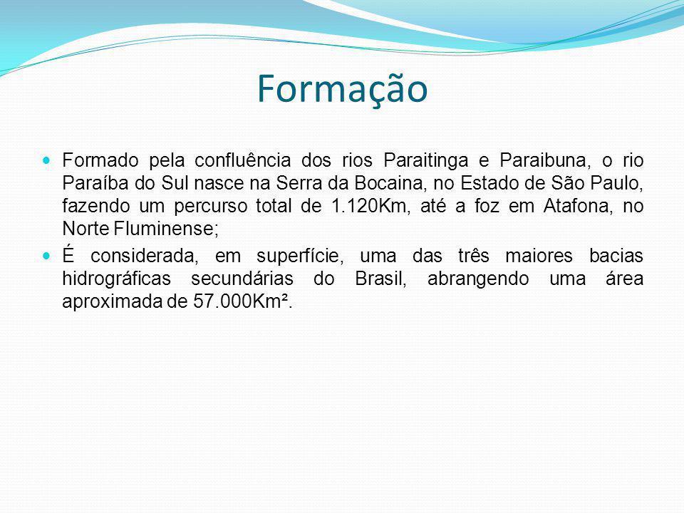 Formação Formado pela confluência dos rios Paraitinga e Paraibuna, o rio Paraíba do Sul nasce na Serra da Bocaina, no Estado de São Paulo, fazendo um percurso total de 1.120Km, até a foz em Atafona, no Norte Fluminense; É considerada, em superfície, uma das três maiores bacias hidrográficas secundárias do Brasil, abrangendo uma área aproximada de 57.000Km².