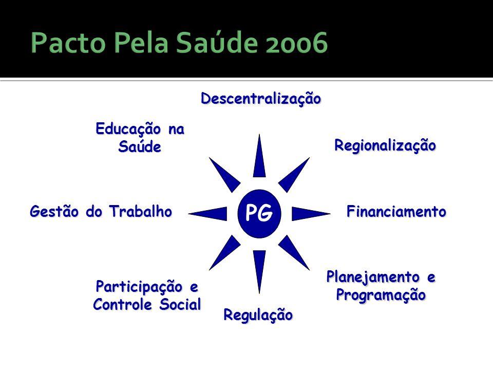 PG Regionalização Planejamento e ProgramaçãoDescentralização Gestão do Trabalho Educação na Saúde Participação e Controle Social Regulação Financiamento