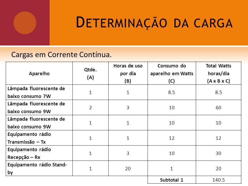 D ETERMINAÇÃO DA CARGA Cargas em Corrente Contínua.
