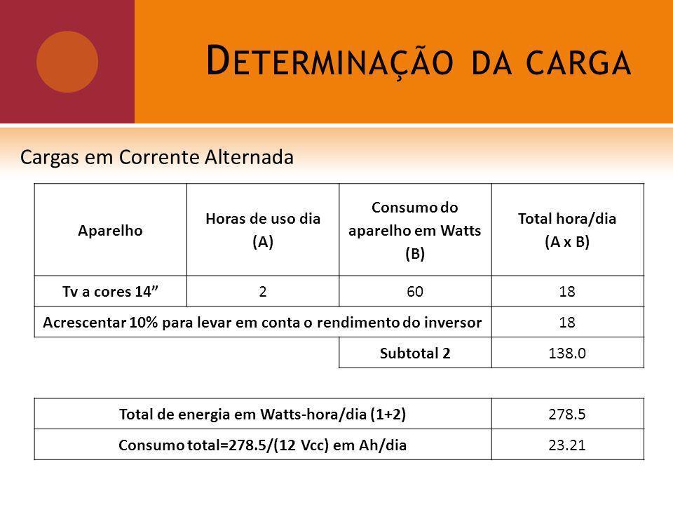 D ETERMINAÇÃO DA CARGA Cargas em Corrente Alternada Aparelho Horas de uso dia (A) Consumo do aparelho em Watts (B) Total hora/dia (A x B) Tv a cores 1426018 Acrescentar 10% para levar em conta o rendimento do inversor18 Subtotal 2138.0 Total de energia em Watts-hora/dia (1+2)278.5 Consumo total=278.5/(12 Vcc) em Ah/dia23.21