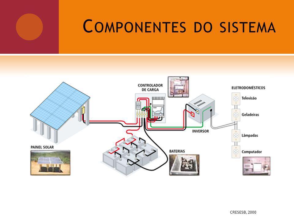 C OMPONENTES DO SISTEMA CRESESB, 2000