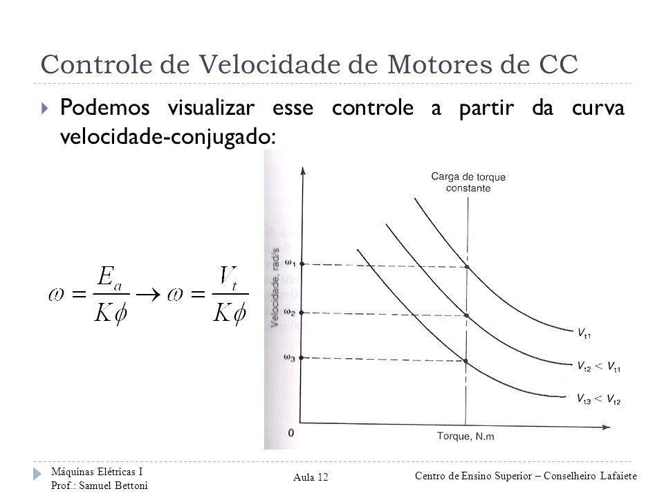 Controle de Velocidade de Motores de CC Podemos visualizar esse controle a partir da curva velocidade-conjugado: Máquinas Elétricas I Prof.: Samuel Be