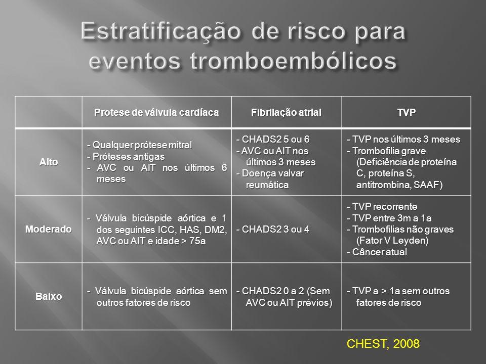 Protese de válvula cardíaca Fibrilação atrial TVPAlto - Qualquer prótese mitral - Próteses antigas - AVC ou AIT nos últimos 6 meses - CHADS2 5 ou 6 -