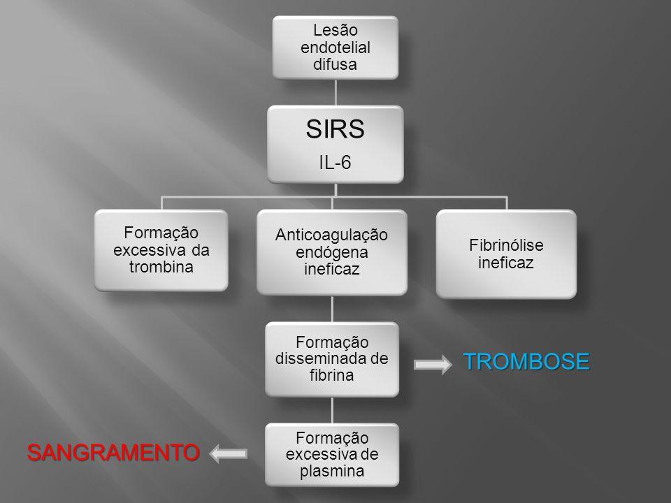 Lesão endotelial difusa SIRS IL-6 Formação excessiva da trombina Anticoagulação endógena ineficaz Formação disseminada de fibrina Formação excessiva d