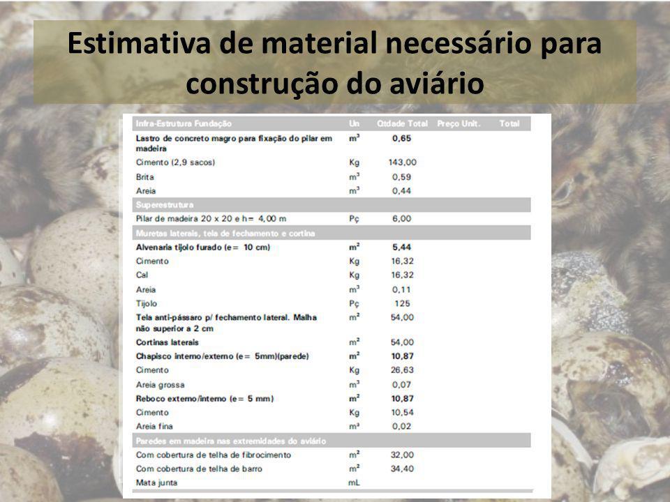 Estimativa de material necessário para construção do aviário