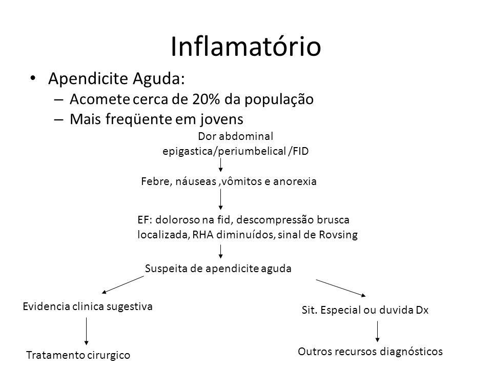 Apendicite Aguda: – Acomete cerca de 20% da população – Mais freqüente em jovens Inflamatório Dor abdominal epigastica/periumbelical /FID Febre, náuse
