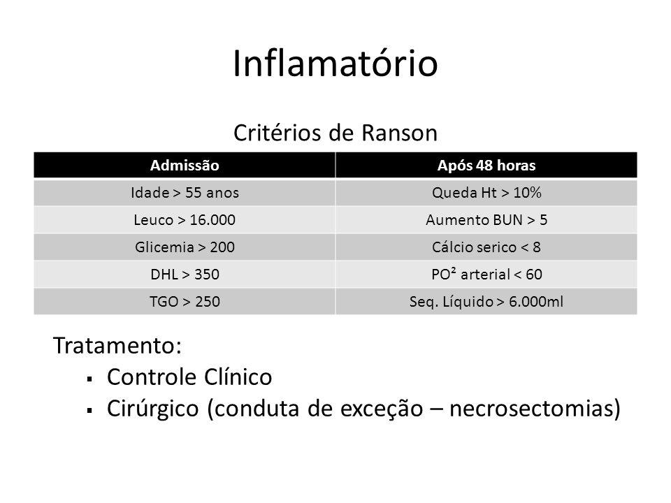 AdmissãoApós 48 horas Idade > 55 anosQueda Ht > 10% Leuco > 16.000Aumento BUN > 5 Glicemia > 200Cálcio serico < 8 DHL > 350PO² arterial < 60 TGO > 250