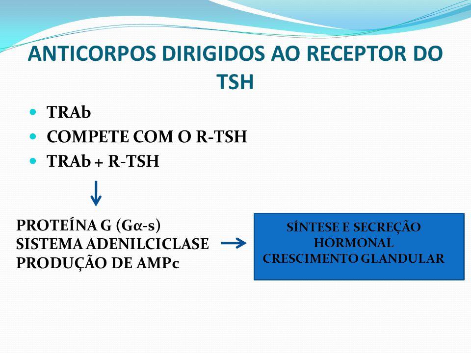 ANTICORPOS DIRIGIDOS AO RECEPTOR DO TSH TRAb COMPETE COM O R-TSH TRAb + R-TSH PROTEÍNA G (Gα-s) SISTEMA ADENILCICLASE PRODUÇÃO DE AMPc SÍNTESE E SECRE