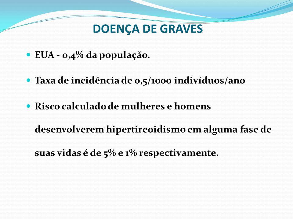 FATORES DE RISCO PARA DOENÇA DE GRAVES (POSSIBILIDADES) Susceptibilidade genética Fatores constitucionais Fatores ambientais Ação dos agentes infecciosos ?