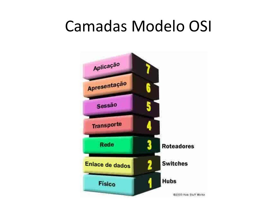 Camadas Modelo OSI
