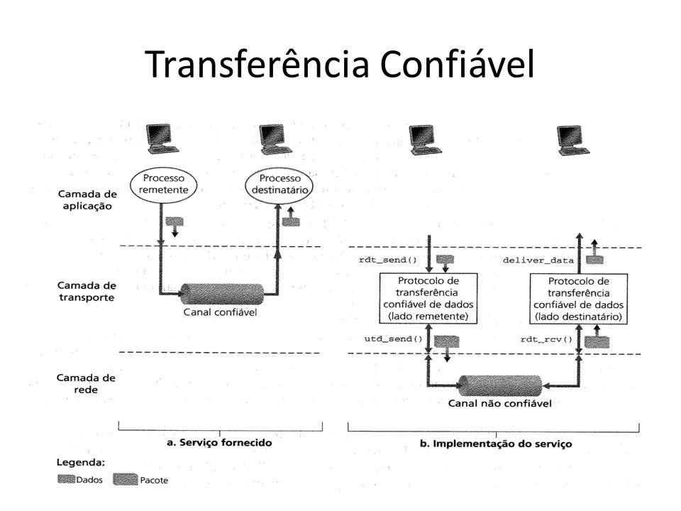 Transferência confiável de Dados É responsabilidade de um protocolo de transferência confiável de dados implementar essa abstração de serviço; A tarefa é dificultada pelo fato de que a camada a baixo do protocolo de transferência pode não ser confiável; Ex: O TCP é um protocolo de transferência confiável de dados que é implementado sobre uma camada de rede fim-a-fim não confiável (IP);