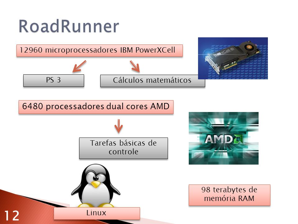 98 terabytes de memória RAM 12960 microprocessadores IBM PowerXCell PS 3 Cálculos matemáticos 6480 processadores dual cores AMD Tarefas básicas de controle Linux 12