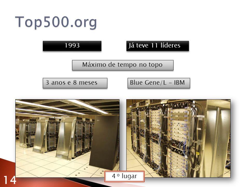 1993 Já teve 11 líderes 3 anos e 8 meses Blue Gene/L - IBM Máximo de tempo no topo 14 4 o lugar