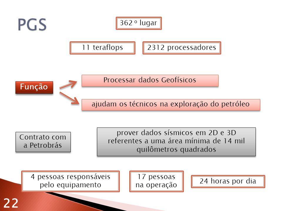11 teraflops2312 processadores prover dados sísmicos em 2D e 3D referentes a uma área mínima de 14 mil quilômetros quadrados Contrato com a Petrobrás 24 horas por dia 4 pessoas responsáveis pelo equipamento 17 pessoas na operação Processar dados Geofísicos ajudam os técnicos na exploração do petróleo Função 22 362 o lugar