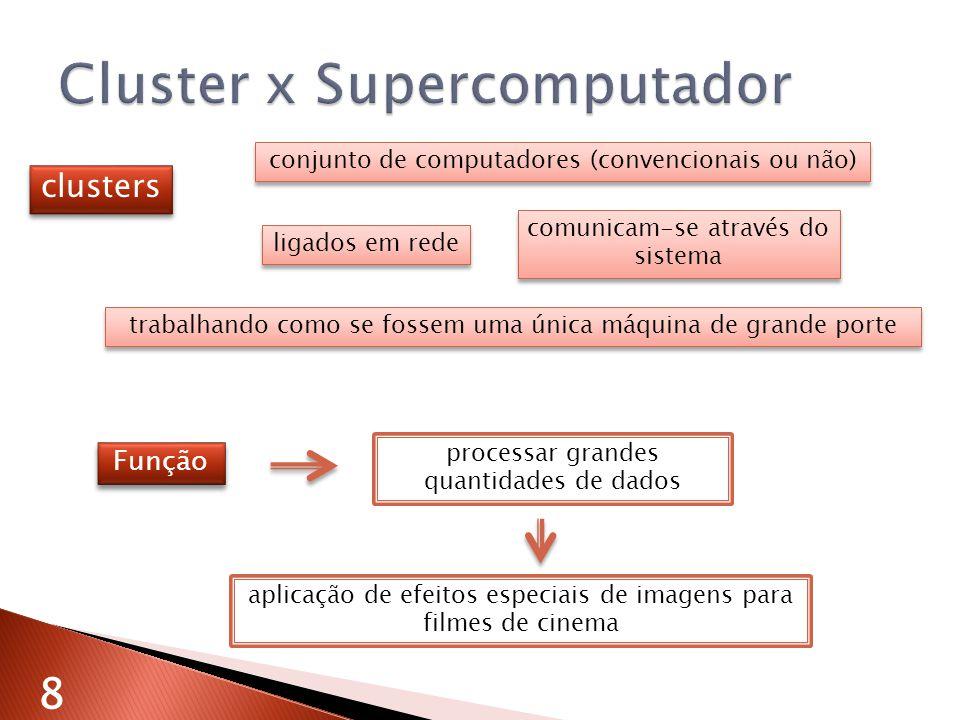 conjunto de computadores (convencionais ou não) clusters ligados em rede comunicam-se através do sistema trabalhando como se fossem uma única máquina de grande porte processar grandes quantidades de dados aplicação de efeitos especiais de imagens para filmes de cinema Função 8