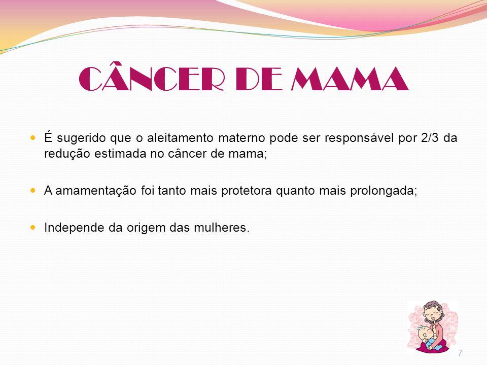 CÂNCER DE MAMA É sugerido que o aleitamento materno pode ser responsável por 2/3 da redução estimada no câncer de mama; A amamentação foi tanto mais p