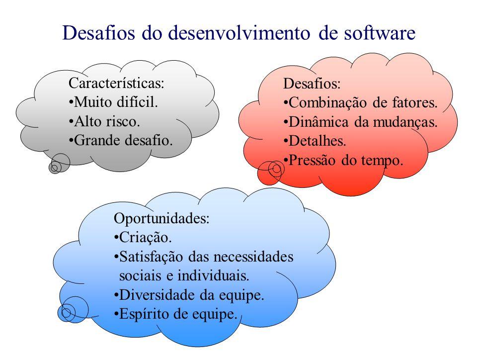 Desafios do desenvolvimento de software Características: Muito difícil. Alto risco. Grande desafio. Desafios: Combinação de fatores. Dinâmica da mudan