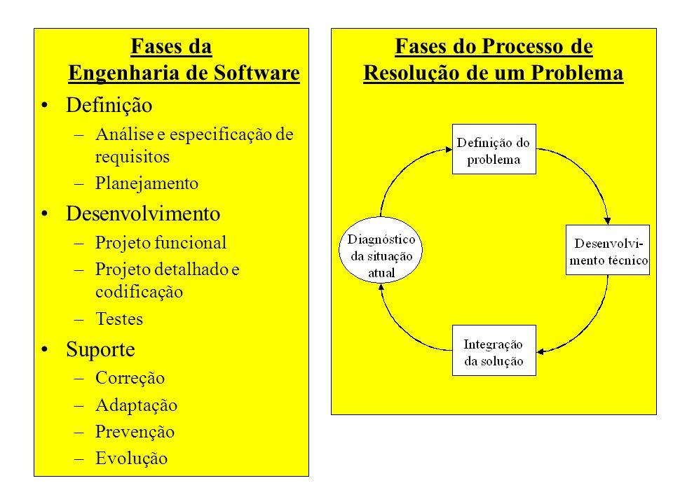 Fases da Engenharia de Software Definição –Análise e especificação de requisitos –Planejamento Desenvolvimento –Projeto funcional –Projeto detalhado e