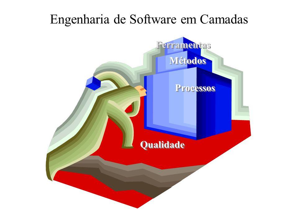Modelos de Processos de Software Prototipagem Captura dos requisitos Início Desenvolvimento rápido Construção Avaliação do protótipo pelo cliente Engenharia de produto Conclusão Melhorias