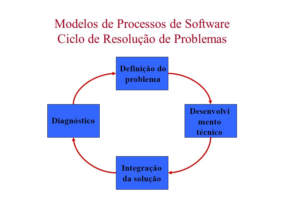 Modelos de Processos de Software Ciclo de Resolução de Problemas Diagnóstico Definição do problema Desenvolvi mento técnico Integração da solução
