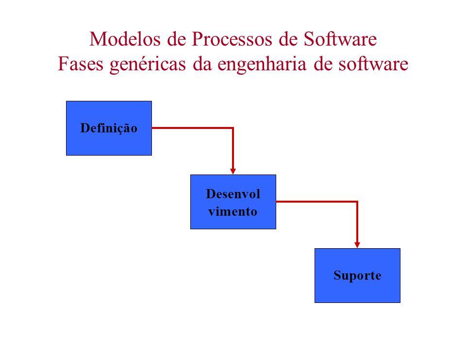 Modelos de Processos de Software Fases genéricas da engenharia de software Definição Desenvol vimento Suporte