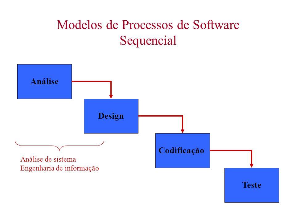 Modelos de Processos de Software Sequencial DesignCodificaçãoTesteAnálise Análise de sistema Engenharia de informação