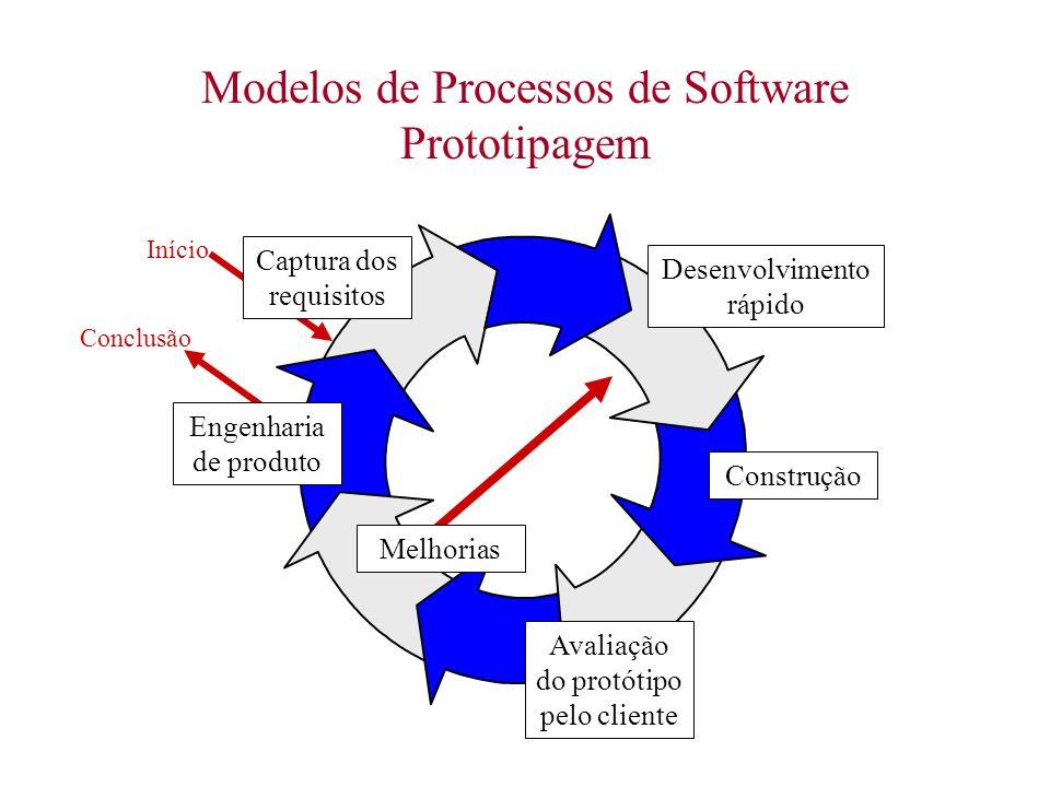 Modelos de Processos de Software Prototipagem Captura dos requisitos Início Desenvolvimento rápido Construção Avaliação do protótipo pelo cliente Enge