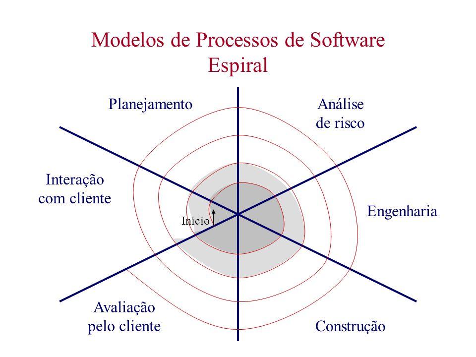 Modelos de Processos de Software Espiral Avaliação pelo cliente Construção Engenharia Análise de risco Planejamento Interação com cliente Início