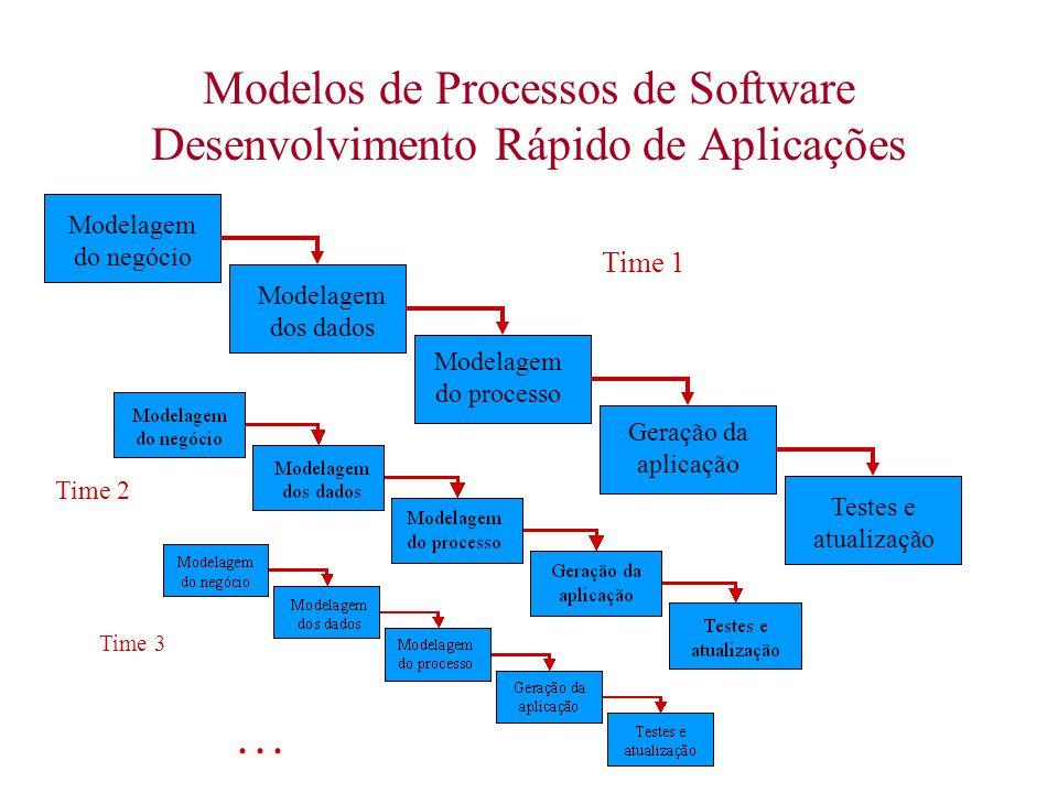 Modelos de Processos de Software Desenvolvimento Rápido de Aplicações Modelagem do negócio Modelagem dos dados Modelagem do processo Geração da aplica