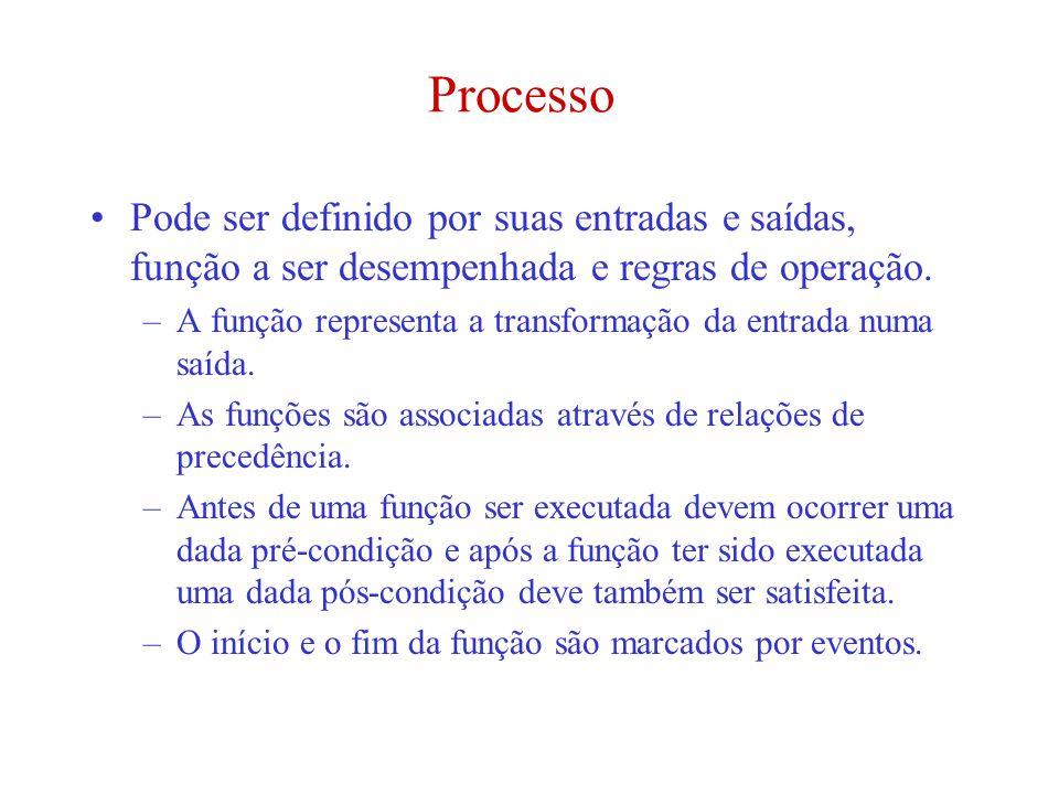 Processo Pode ser definido por suas entradas e saídas, função a ser desempenhada e regras de operação. –A função representa a transformação da entrada