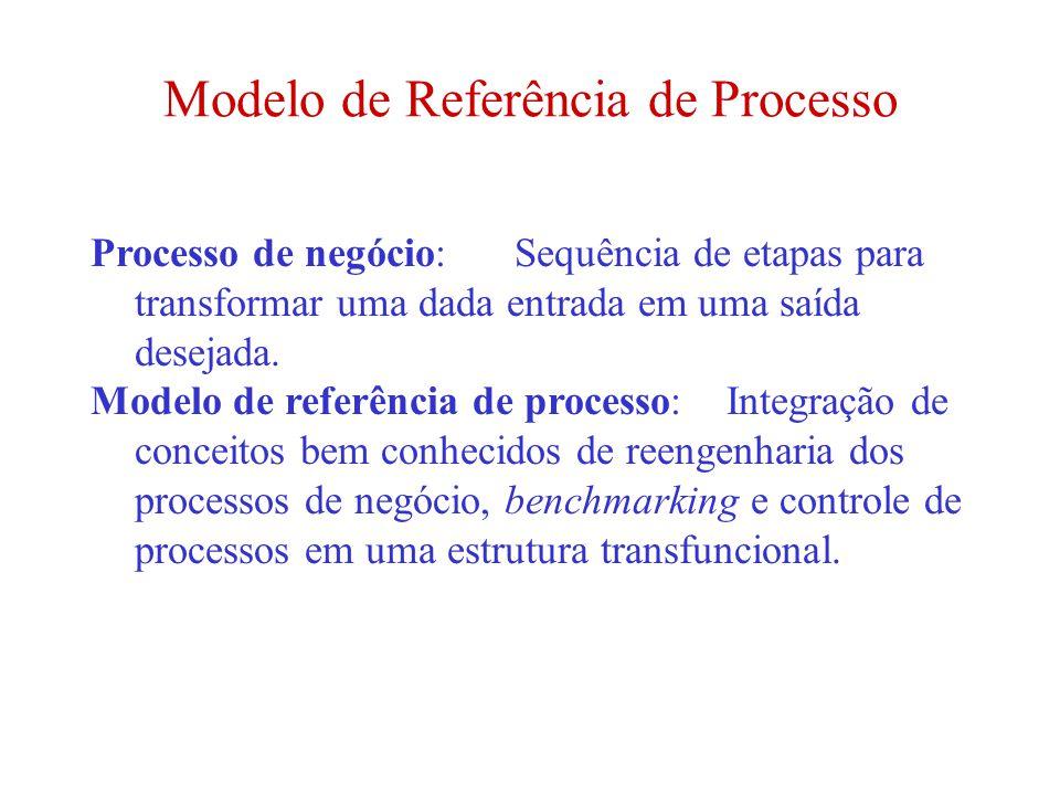 Modelo de Referência de Processo Processo de negócio:Sequência de etapas para transformar uma dada entrada em uma saída desejada. Modelo de referência