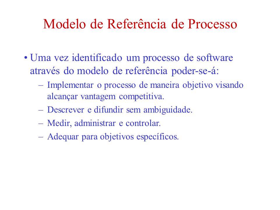 Modelo de Referência de Processo Uma vez identificado um processo de software através do modelo de referência poder-se-á: –Implementar o processo de m