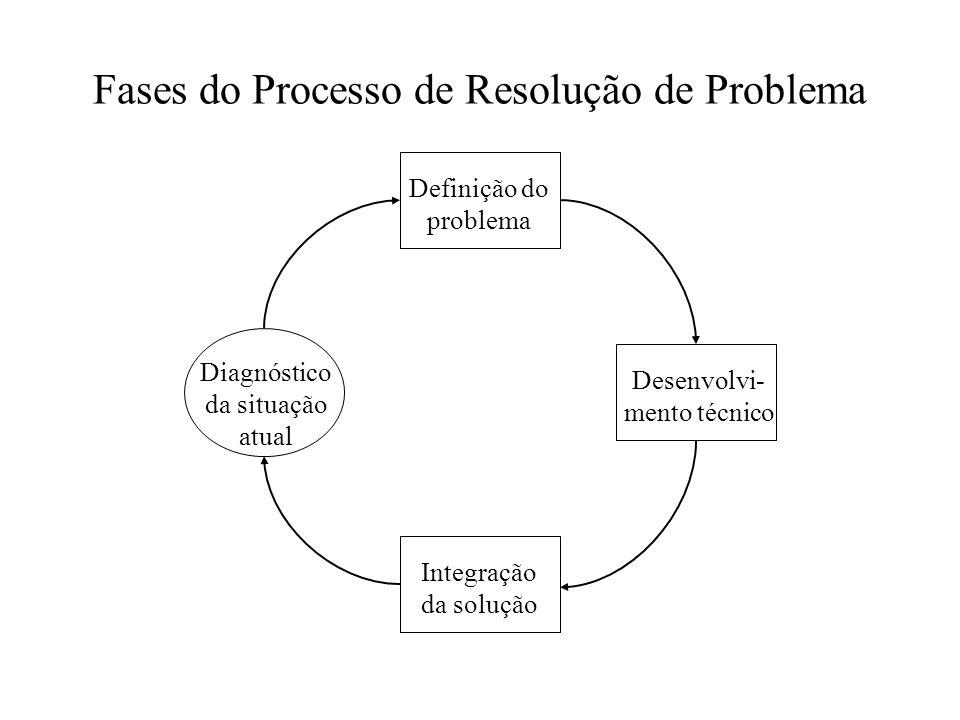 Definição do problema Integração da solução Desenvolvi- mento técnico Diagnóstico da situação atual Fases do Processo de Resolução de Problema