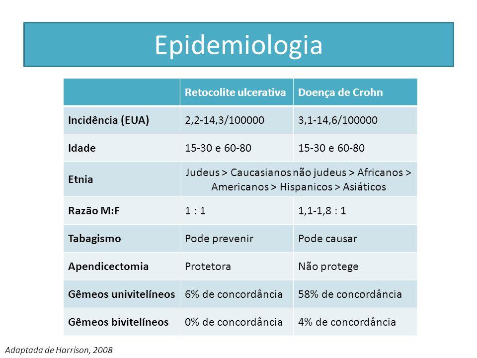 Epidemiologia Retocolite ulcerativaDoença de Crohn Incidência (EUA)2,2-14,3/1000003,1-14,6/100000 Idade15-30 e 60-80 Etnia Judeus > Caucasianos não ju