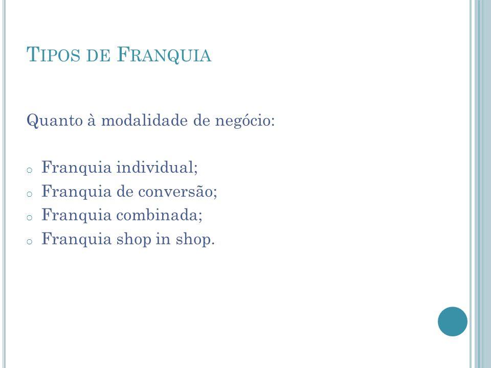 T IPOS DE F RANQUIA Quanto à modalidade de negócio: o Franquia individual; o Franquia de conversão; o Franquia combinada; o Franquia shop in shop.