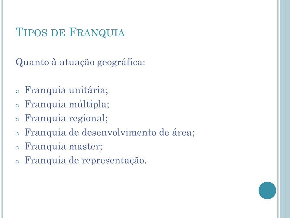 T IPOS DE F RANQUIA Quanto à atuação geográfica: o Franquia unitária; o Franquia múltipla; o Franquia regional; o Franquia de desenvolvimento de área;