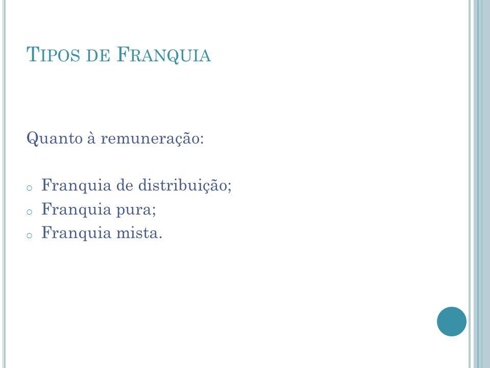T IPOS DE F RANQUIA Quanto à remuneração: o Franquia de distribuição; o Franquia pura; o Franquia mista.