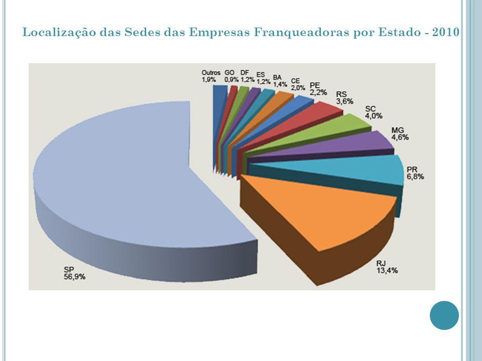 Distribuição das Unidades Franqueadas por Estado - 2010