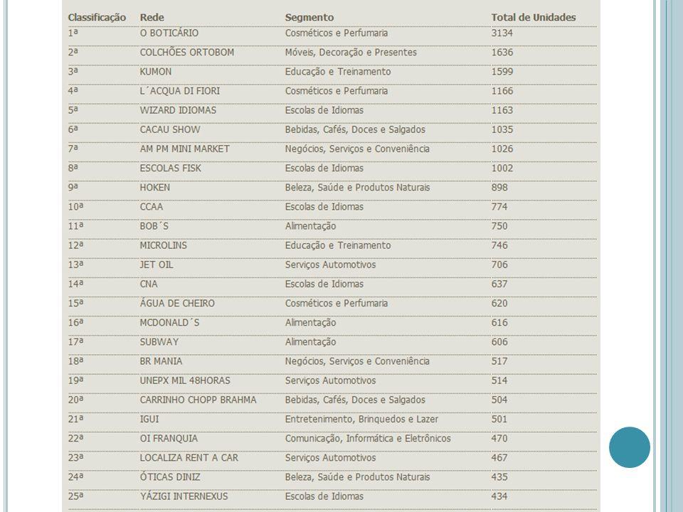 As cinco maiores franquias do setor de alimentação em faturamento Classificaçã o em 2008 Classificaçã o em 2007 Empresa Faturament o da rede em 2008 (em R$ milhões) 1HCMcDonald s2.930,03 22Habib s900 25 Bob s (1)561,39 33-BR Mania375,60 318Giraffas350,00 As cinco franquias do setor de alimentação que mais cresceram em faturamento Classifica ção em 2008 Classifica ção em 2007 Empresa Faturam ento da rede em 2008 (em R$ milhões) Faturam ento da rede em 2007 (em R$ milhões) Aumento do faturame nto anual (em %) 2840 Salad Creations Brasil 2,500,201.150,00 2719 Premiatto Express 8,381,35520,74 2312 Soft Tacos Mexican Food (1) 2,500,75233,33 4535 Empada Carioca 3013,06129,63 1722 Yoi Roll s & Temaki 5,502,50120,00