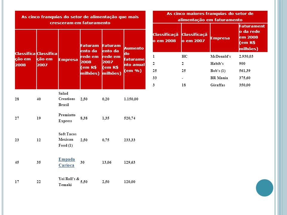 As cinco maiores franquias do setor de alimentação em faturamento Classificaçã o em 2008 Classificaçã o em 2007 Empresa Faturament o da rede em 2008 (